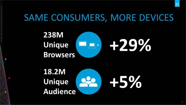 same consumers more devices